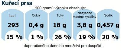 DDM (GDA) - doporučené denní množství energie a živin pro průměrného člověka (denní příjem 2000 kcal): Kuřecí prsa