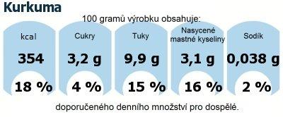 DDM (GDA) - doporučené denní množství energie a živin pro průměrného člověka (denní příjem 2000 kcal): Kurkuma