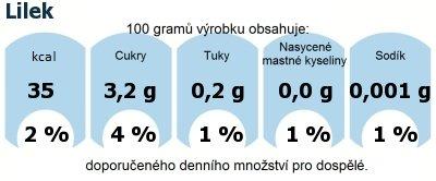 DDM (GDA) - doporučené denní množství energie a živin pro průměrného člověka (denní příjem 2000 kcal): Lilek
