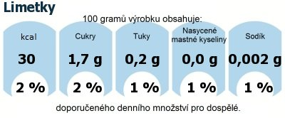 DDM (GDA) - doporučené denní množství energie a živin pro průměrného člověka (denní příjem 2000 kcal): Limetky