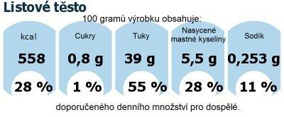 DDM (GDA) - doporučené denní množství energie a živin pro průměrného člověka (denní příjem 2000 kcal): Listové těsto