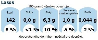 DDM (GDA) - doporučené denní množství energie a živin pro průměrného člověka (denní příjem 2000 kcal): Losos