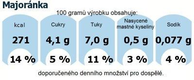 DDM (GDA) - doporučené denní množství energie a živin pro průměrného člověka (denní příjem 2000 kcal): Majoránka