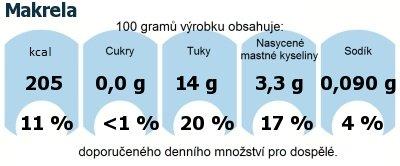 DDM (GDA) - doporučené denní množství energie a živin pro průměrného člověka (denní příjem 2000 kcal): Makrela