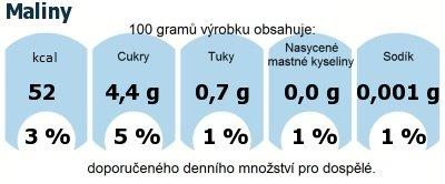 DDM (GDA) - doporučené denní množství energie a živin pro průměrného člověka (denní příjem 2000 kcal): Maliny
