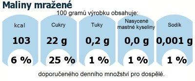 DDM (GDA) - doporučené denní množství energie a živin pro průměrného člověka (denní příjem 2000 kcal): Maliny mražené