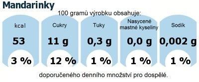 DDM (GDA) - doporučené denní množství energie a živin pro průměrného člověka (denní příjem 2000 kcal): Mandarinky