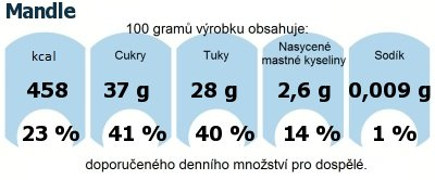 DDM (GDA) - doporučené denní množství energie a živin pro průměrného člověka (denní příjem 2000 kcal): Mandle