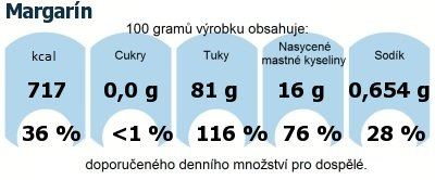 DDM (GDA) - doporučené denní množství energie a živin pro průměrného člověka (denní příjem 2000 kcal): Margarín