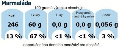 DDM (GDA) - doporučené denní množství energie a živin pro průměrného člověka (denní příjem 2000 kcal): Marmeláda