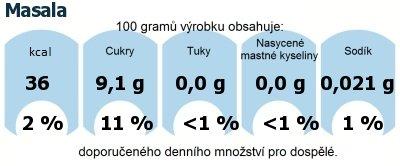 DDM (GDA) - doporučené denní množství energie a živin pro průměrného člověka (denní příjem 2000 kcal): Masala