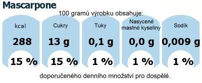 DDM (GDA) - doporučené denní množství energie a živin pro průměrného člověka (denní příjem 2000 kcal): Mascarpone