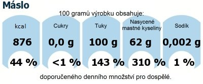 DDM (GDA) - doporučené denní množství energie a živin pro průměrného člověka (denní příjem 2000 kcal): Máslo