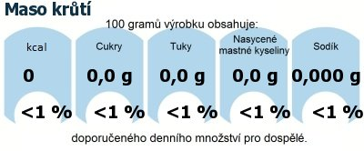 DDM (GDA) - doporučené denní množství energie a živin pro průměrného člověka (denní příjem 2000 kcal): Maso krůtí