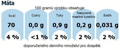 DDM (GDA) - doporučené denní množství energie a živin pro průměrného člověka (denní příjem 2000 kcal): Máta
