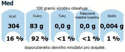 DDM (GDA) - doporučené denní množství energie a živin pro průměrného člověka (denní příjem 2000 kcal): Med