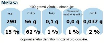 DDM (GDA) - doporučené denní množství energie a živin pro průměrného člověka (denní příjem 2000 kcal): Melasa