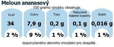 DDM (GDA) - doporučené denní množství energie a živin pro průměrného člověka (denní příjem 2000 kcal): Meloun ananasový