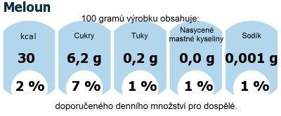 DDM (GDA) - doporučené denní množství energie a živin pro průměrného člověka (denní příjem 2000 kcal): Meloun