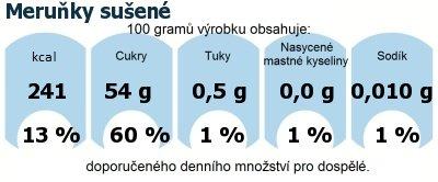 DDM (GDA) - doporučené denní množství energie a živin pro průměrného člověka (denní příjem 2000 kcal): Meruňky sušené