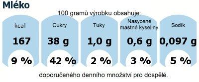 DDM (GDA) - doporučené denní množství energie a živin pro průměrného člověka (denní příjem 2000 kcal): Mléko