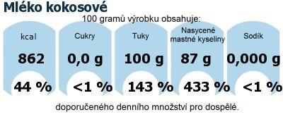 DDM (GDA) - doporučené denní množství energie a živin pro průměrného člověka (denní příjem 2000 kcal): Mléko kokosové