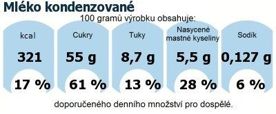 DDM (GDA) - doporučené denní množství energie a živin pro průměrného člověka (denní příjem 2000 kcal): Mléko kondenzované