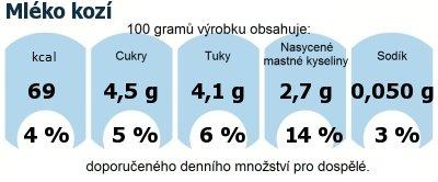 DDM (GDA) - doporučené denní množství energie a živin pro průměrného člověka (denní příjem 2000 kcal): Mléko kozí