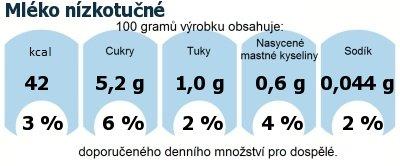 DDM (GDA) - doporučené denní množství energie a živin pro průměrného člověka (denní příjem 2000 kcal): Mléko nízkotučné