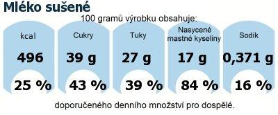 DDM (GDA) - doporučené denní množství energie a živin pro průměrného člověka (denní příjem 2000 kcal): Mléko sušené