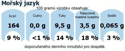 DDM (GDA) - doporučené denní množství energie a živin pro průměrného člověka (denní příjem 2000 kcal): Mořský jazyk