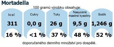 DDM (GDA) - doporučené denní množství energie a živin pro průměrného člověka (denní příjem 2000 kcal): Mortadella