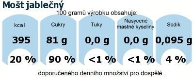 DDM (GDA) - doporučené denní množství energie a živin pro průměrného člověka (denní příjem 2000 kcal): Mošt jablečný