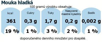DDM (GDA) - doporučené denní množství energie a živin pro průměrného člověka (denní příjem 2000 kcal): Mouka hladká