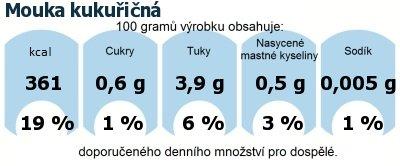 DDM (GDA) - doporučené denní množství energie a živin pro průměrného člověka (denní příjem 2000 kcal): Mouka kukuřičná