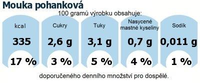 DDM (GDA) - doporučené denní množství energie a živin pro průměrného člověka (denní příjem 2000 kcal): Mouka pohanková