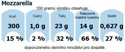 DDM (GDA) - doporučené denní množství energie a živin pro průměrného člověka (denní příjem 2000 kcal): Mozzarella