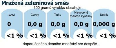 DDM (GDA) - doporučené denní množství energie a živin pro průměrného člověka (denní příjem 2000 kcal): Mražená zeleninová směs