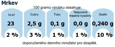 DDM (GDA) - doporučené denní množství energie a živin pro průměrného člověka (denní příjem 2000 kcal): Mrkev