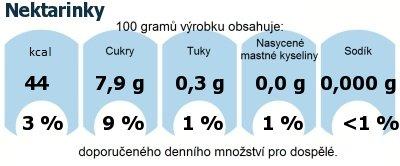 DDM (GDA) - doporučené denní množství energie a živin pro průměrného člověka (denní příjem 2000 kcal): Nektarinky