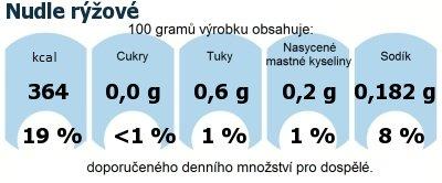 DDM (GDA) - doporučené denní množství energie a živin pro průměrného člověka (denní příjem 2000 kcal): Nudle rýžové