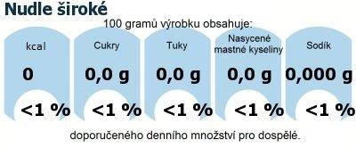 DDM (GDA) - doporučené denní množství energie a živin pro průměrného člověka (denní příjem 2000 kcal): Nudle široké