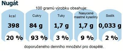 DDM (GDA) - doporučené denní množství energie a živin pro průměrného člověka (denní příjem 2000 kcal): Nugát