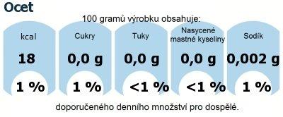 DDM (GDA) - doporučené denní množství energie a živin pro průměrného člověka (denní příjem 2000 kcal): Ocet