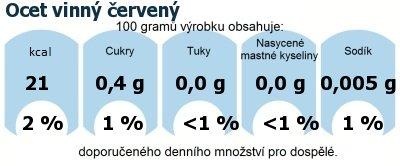 DDM (GDA) - doporučené denní množství energie a živin pro průměrného člověka (denní příjem 2000 kcal): Ocet vinný červený