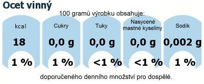 DDM (GDA) - doporučené denní množství energie a živin pro průměrného člověka (denní příjem 2000 kcal): Ocet vinný
