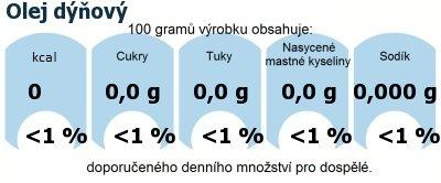DDM (GDA) - doporučené denní množství energie a živin pro průměrného člověka (denní příjem 2000 kcal): Olej dýňový