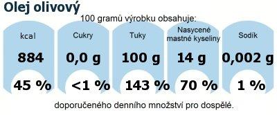 DDM (GDA) - doporučené denní množství energie a živin pro průměrného člověka (denní příjem 2000 kcal): Olej olivový
