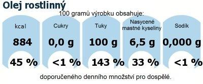 DDM (GDA) - doporučené denní množství energie a živin pro průměrného člověka (denní příjem 2000 kcal): Olej rostlinný