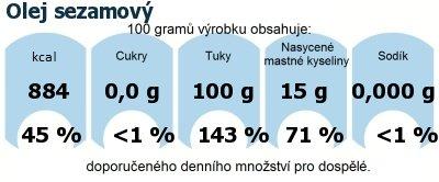 DDM (GDA) - doporučené denní množství energie a živin pro průměrného člověka (denní příjem 2000 kcal): Olej sezamový